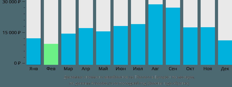 Динамика стоимости авиабилетов из Тбилиси в Бухарест по месяцам