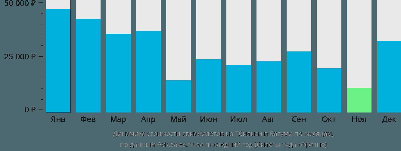 Динамика стоимости авиабилетов из Тбилиси в Батуми по месяцам