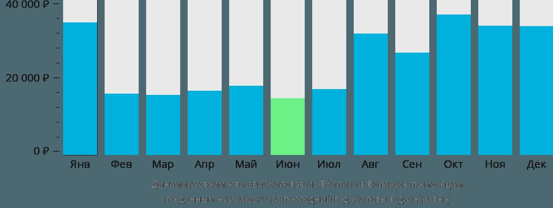 Динамика стоимости авиабилетов из Тбилиси в Беларусь по месяцам