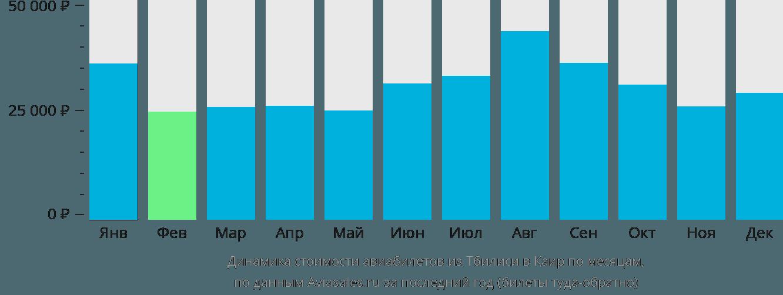 Динамика стоимости авиабилетов из Тбилиси в Каир по месяцам
