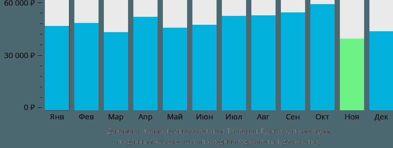 Динамика стоимости авиабилетов из Тбилиси в Гуанчжоу по месяцам