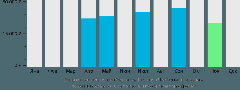 Динамика стоимости авиабилетов из Тбилиси в Челябинск по месяцам
