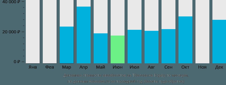 Динамика стоимости авиабилетов из Тбилиси на Корфу по месяцам