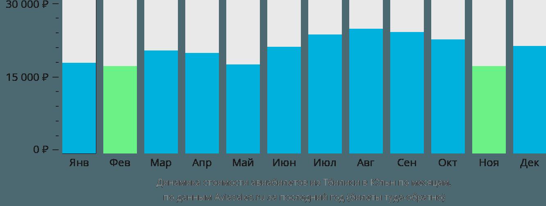 Динамика стоимости авиабилетов из Тбилиси в Кёльн по месяцам