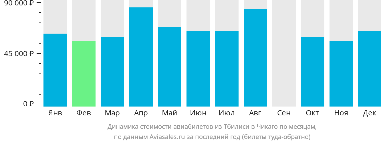 Динамика стоимости авиабилетов из Тбилиси в Чикаго по месяцам