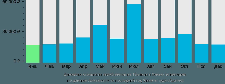 Динамика стоимости авиабилетов из Тбилиси в Ханью по месяцам