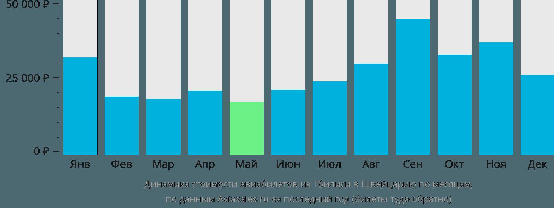 Динамика стоимости авиабилетов из Тбилиси в Швейцарию по месяцам