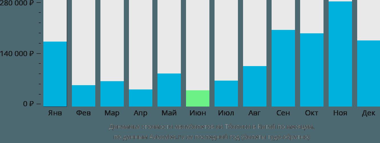 Динамика стоимости авиабилетов из Тбилиси в Китай по месяцам