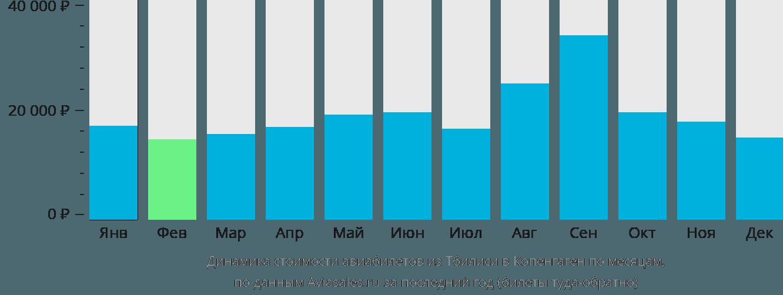 Динамика стоимости авиабилетов из Тбилиси в Копенгаген по месяцам
