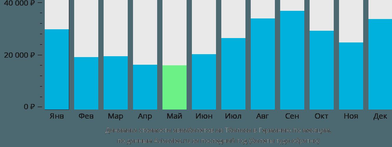 Динамика стоимости авиабилетов из Тбилиси в Германию по месяцам