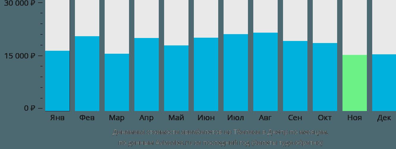 Динамика стоимости авиабилетов из Тбилиси в Днепр по месяцам