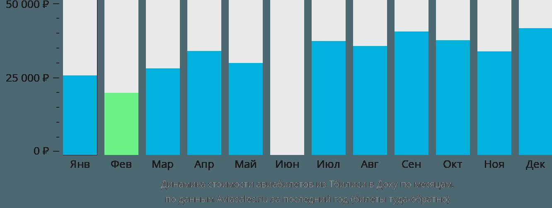 Динамика стоимости авиабилетов из Тбилиси в Доху по месяцам