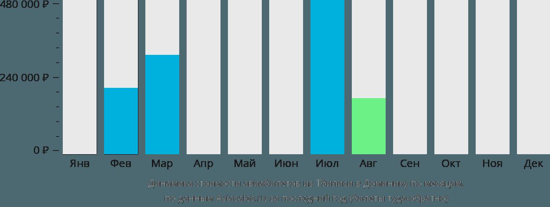 Динамика стоимости авиабилетов из Тбилиси в Доминику по месяцам