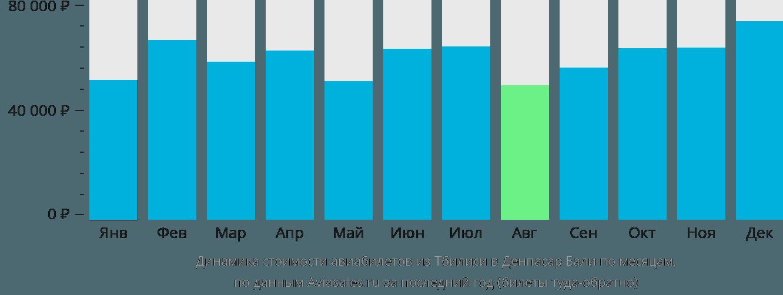 Динамика стоимости авиабилетов из Тбилиси в Денпасар Бали по месяцам