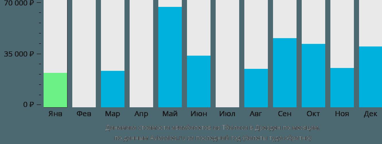 Динамика стоимости авиабилетов из Тбилиси в Дрезден по месяцам