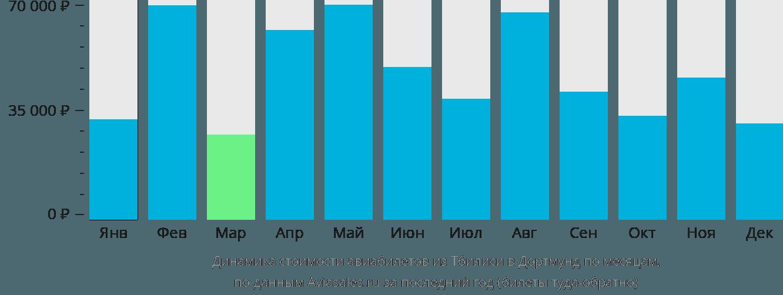 Динамика стоимости авиабилетов из Тбилиси в Дортмунд по месяцам