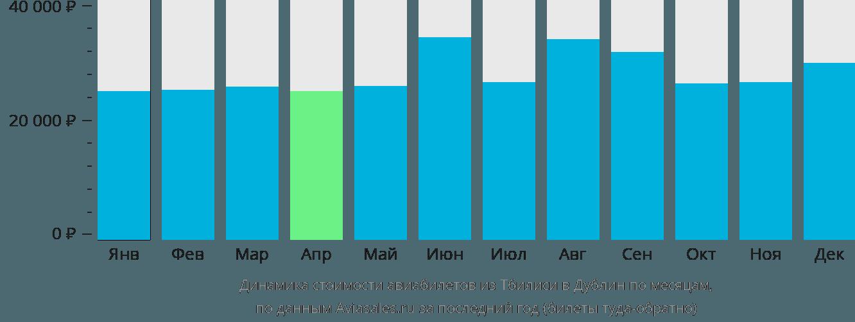 Динамика стоимости авиабилетов из Тбилиси в Дублин по месяцам