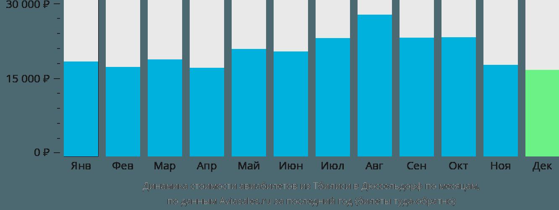 Динамика стоимости авиабилетов из Тбилиси в Дюссельдорф по месяцам