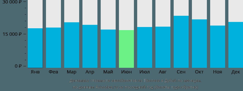 Динамика стоимости авиабилетов из Тбилиси в Дубай по месяцам