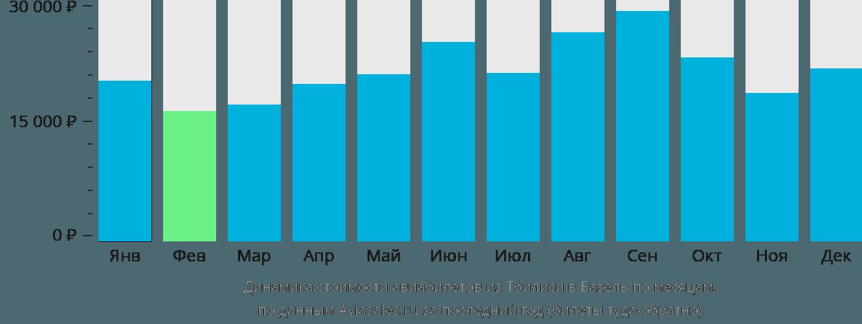 Динамика стоимости авиабилетов из Тбилиси в Базель по месяцам