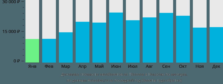 Динамика стоимости авиабилетов из Тбилиси в Никосию по месяцам