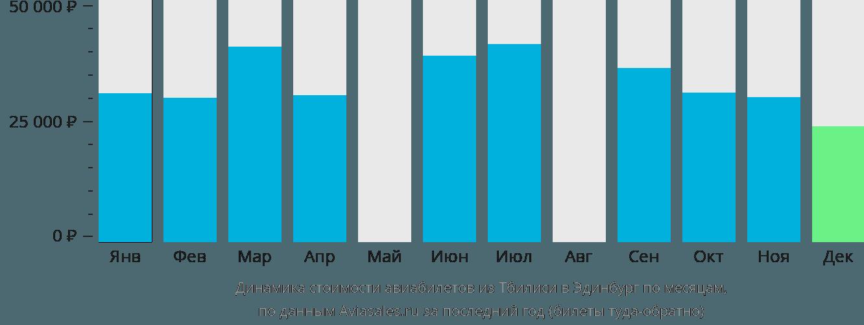 Динамика стоимости авиабилетов из Тбилиси в Эдинбург по месяцам