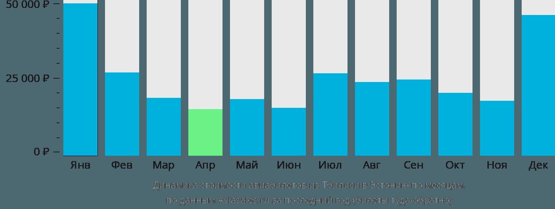 Динамика стоимости авиабилетов из Тбилиси в Эстонию по месяцам