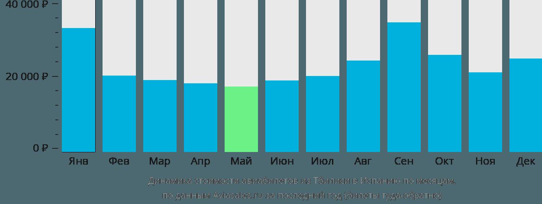 Динамика стоимости авиабилетов из Тбилиси в Испанию по месяцам