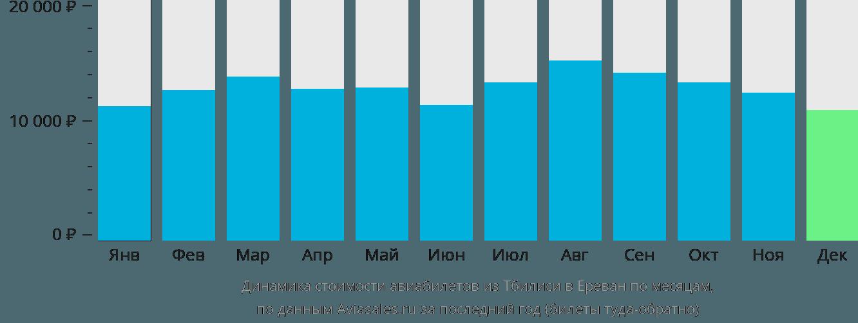 Динамика стоимости авиабилетов из Тбилиси в Ереван по месяцам