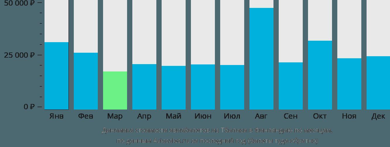Динамика стоимости авиабилетов из Тбилиси в Финляндию по месяцам