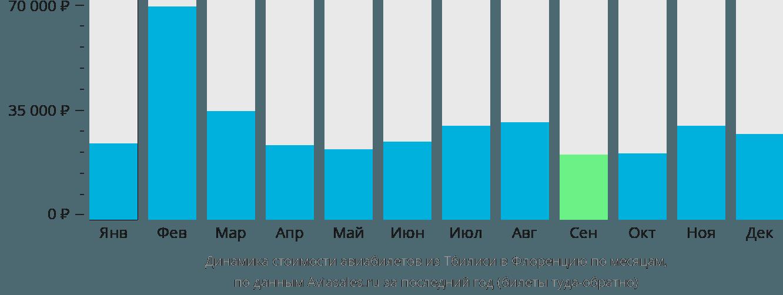 Динамика стоимости авиабилетов из Тбилиси в Флоренцию по месяцам