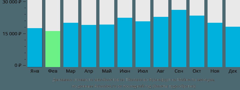 Динамика стоимости авиабилетов из Тбилиси во Франкфурт-на-Майне по месяцам