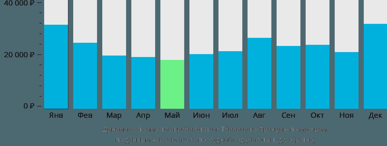 Динамика стоимости авиабилетов из Тбилиси во Францию по месяцам