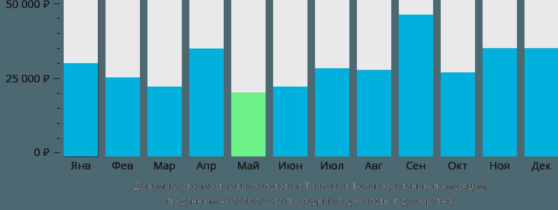 Динамика стоимости авиабилетов из Тбилиси в Великобританию по месяцам