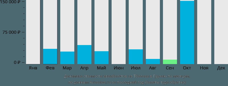 Динамика стоимости авиабилетов из Тбилиси в Грузию по месяцам