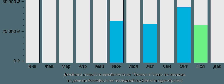 Динамика стоимости авиабилетов из Тбилиси в Глазго по месяцам
