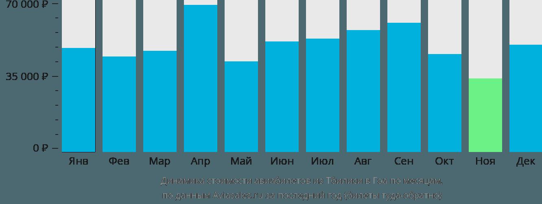 Динамика стоимости авиабилетов из Тбилиси в Гоа по месяцам