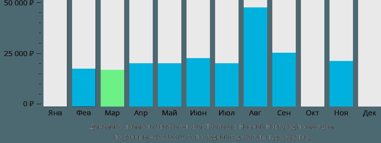 Динамика стоимости авиабилетов из Тбилиси в Нижний Новгород по месяцам