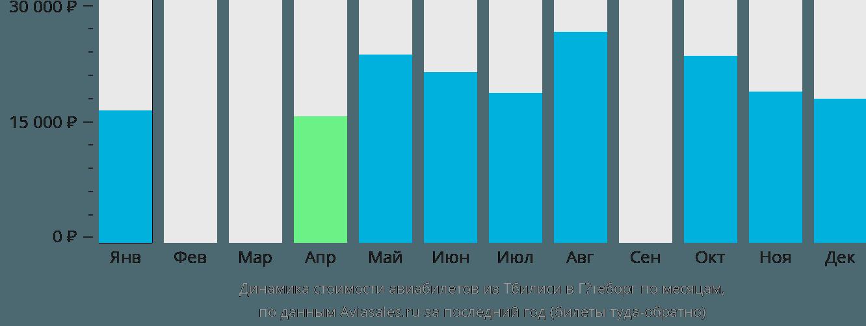 Динамика стоимости авиабилетов из Тбилиси в Гётеборг по месяцам