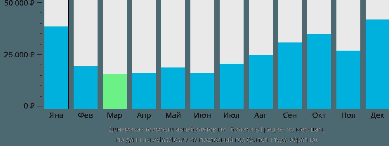 Динамика стоимости авиабилетов из Тбилиси в Грецию по месяцам