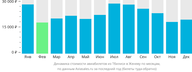 Динамика стоимости авиабилетов из Тбилиси в Женеву по месяцам