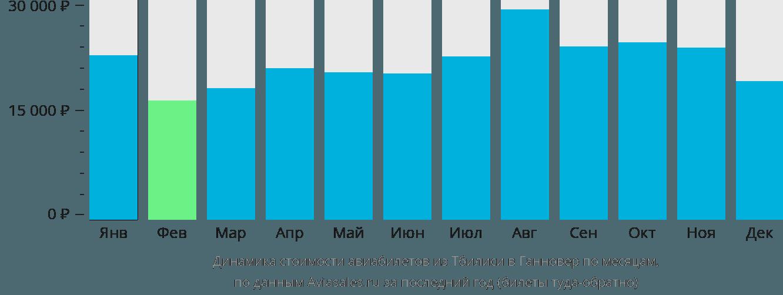 Динамика стоимости авиабилетов из Тбилиси в Ганновер по месяцам