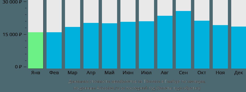 Динамика стоимости авиабилетов из Тбилиси в Гамбург по месяцам