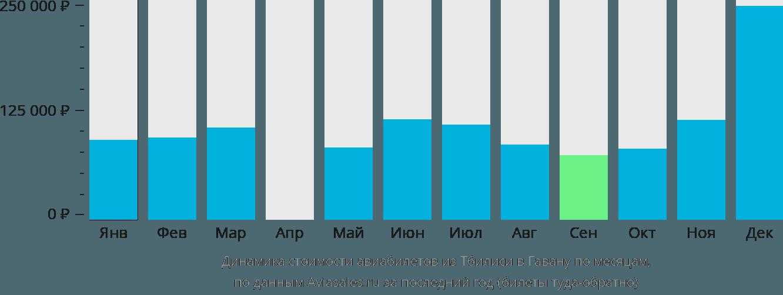 Динамика стоимости авиабилетов из Тбилиси в Гавану по месяцам
