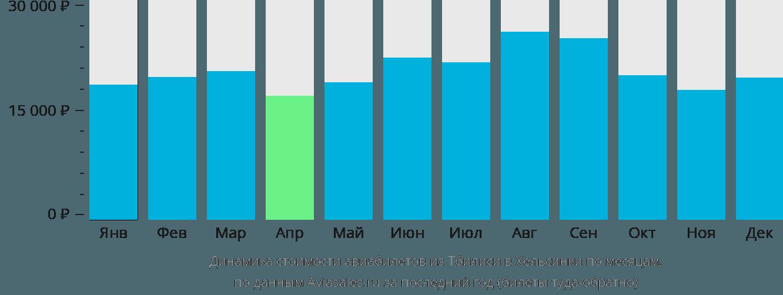Динамика стоимости авиабилетов из Тбилиси в Хельсинки по месяцам