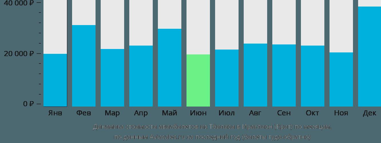 Динамика стоимости авиабилетов из Тбилиси в Ираклион (Крит) по месяцам