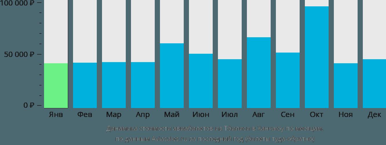 Динамика стоимости авиабилетов из Тбилиси в Ханчжоу по месяцам