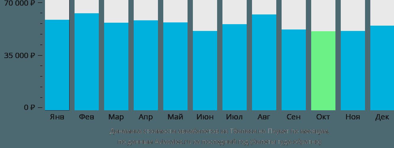 Динамика стоимости авиабилетов из Тбилиси на Пхукет по месяцам