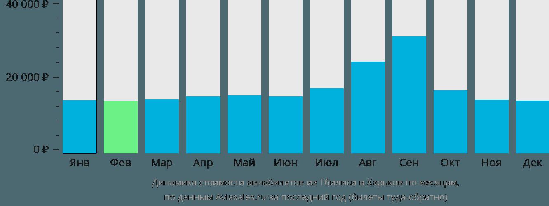 Динамика стоимости авиабилетов из Тбилиси в Харьков по месяцам