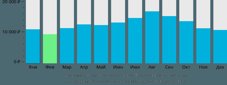 Динамика стоимости авиабилетов из Тбилиси в Киев по месяцам